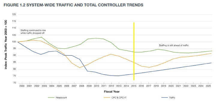 20150919.. Traffic & ATC Staffing graph (from pg.7 of 2016 CWP)