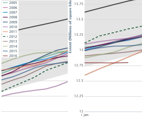 20160105scp.. Arctic Sea Ice Extent (graph 2005-2015, crossing year)